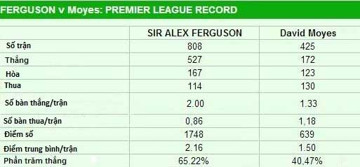 MU nhắm David Moyes thay Sir Alex - 2