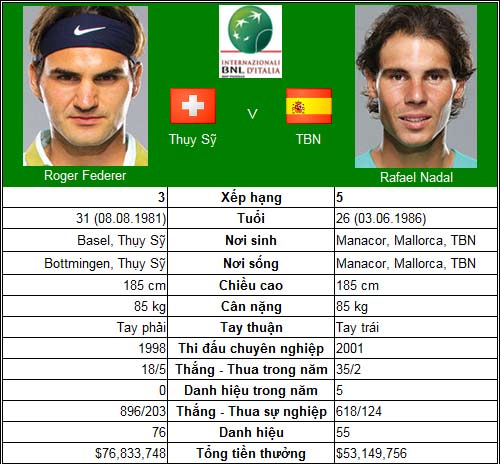 Federer – Nadal & cuộc chiến huyền thoại (CK Rome Masters) - 1