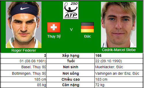 Thử tài Federer & Murray (V2 Halle & Queen's Club) - 1