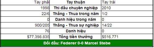 Thử tài Federer & Murray (V2 Halle & Queen's Club) - 2