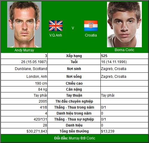 Play-offs Davis Cup: Nadal, Murray chinh chiến - 2