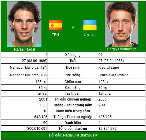 Play-offs Davis Cup: Nadal, Murray chinh chiến - 1
