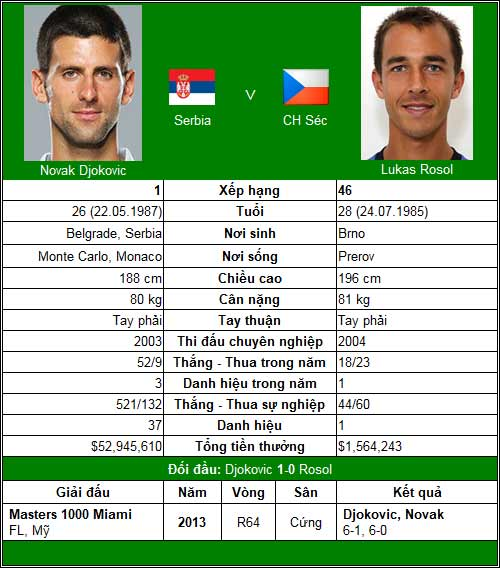 Djokovic & Nadal tái xuất (V1 China Open) - 1