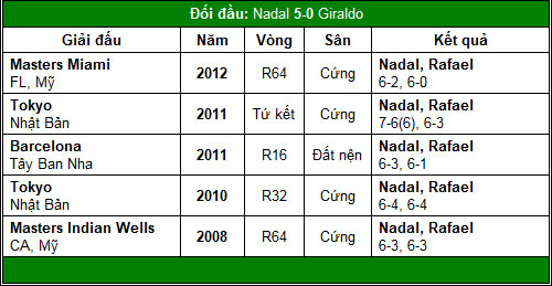 Djokovic & Nadal tái xuất (V1 China Open) - 3