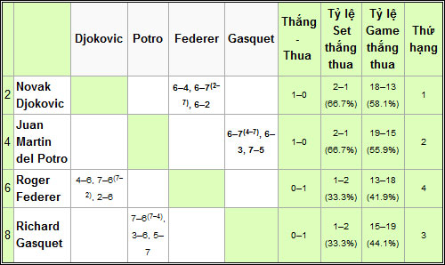 Sinh tử Federer (World Tour Finals ngày 4) - 7